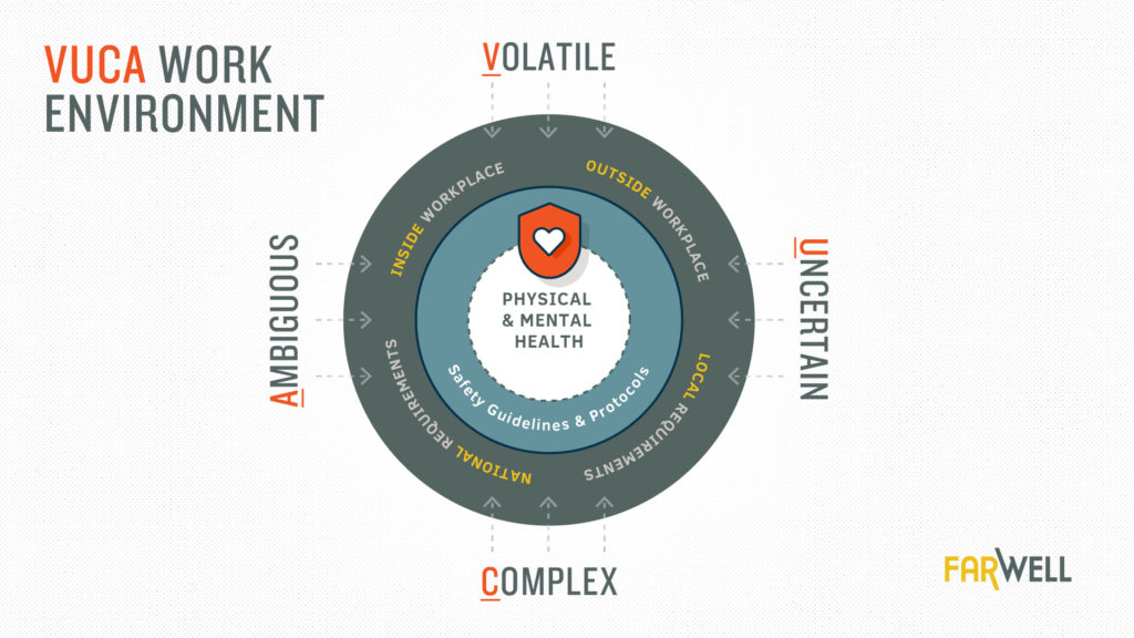 VUCA Work Environments Diagram includes outer circle of Volatile, Uncertain, Comples & Ambiguous influences. The next ring includes Inside Workplace, Outside Workplace, Local Requirements and National Requirements. The next ring toward the center is Safety Guidelines & Protocols. The center of the ring is Physical & Mental Health. There is a shield icon with a heart in the center. FarWell logo in lower right corner.